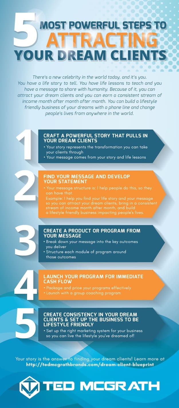 Proven Steps To Have Dream Clients Delivered To You