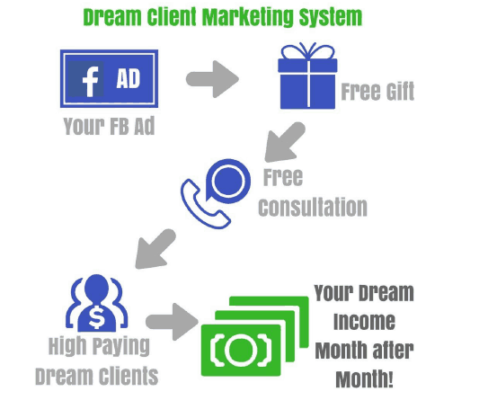 Setting up your High Paying Client Marketing Funnel | 7 Things I Wish I Knew About Getting High Paying Clients Between $2,000 and $10,000